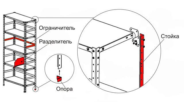 стеллажи Схема стеллажа